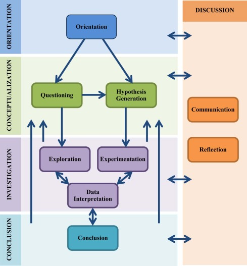 Phases Of Inquiry Based Learning Definitions And The Inquiry Cycle Sciencedirect