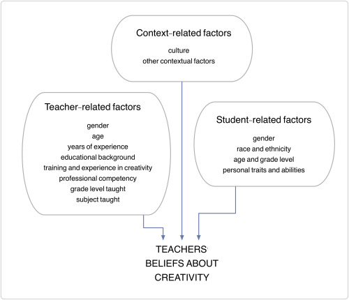 Teachers' beliefs about creativity and its nurture: A