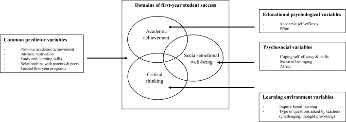 Domains and predictors of first-year student success: A