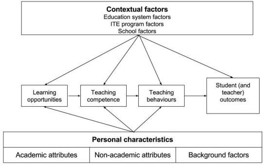 Selecting Teachers And Prospective Teachers A Meta Analysis