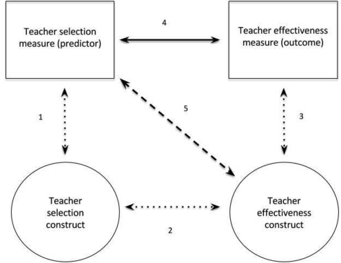 Selecting teachers and prospective teachers: A meta-analysis