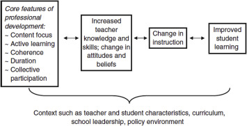 The role of teacher professional development in financial literacy