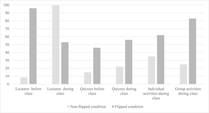 Effects of flipping the classroom on learning outcomes and