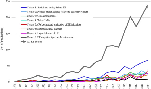 Toward a taxonomy of entrepreneurship education research