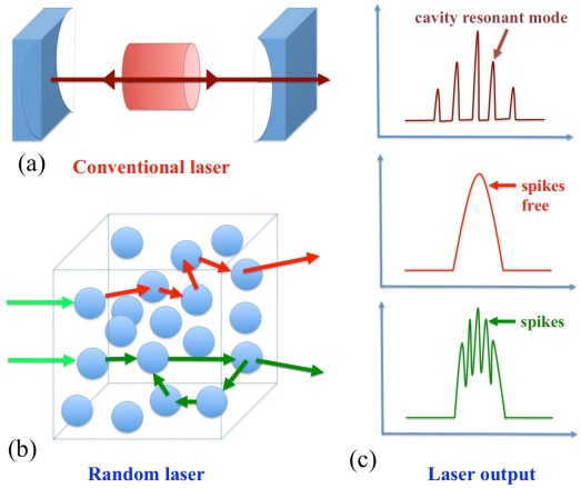 Lasing in nanocomposite random media - ScienceDirect