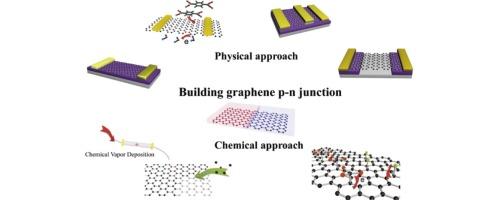 Building graphene p–n junctions for next-generation
