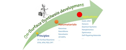 frontiers of on surface synthesis from principles to applications