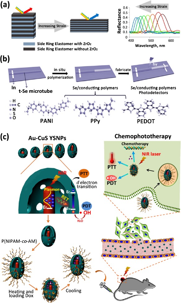 Stimuli-responsive switchable organic-inorganic nanocomposite
