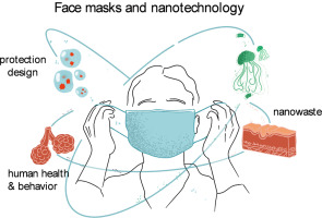 Face masks and nanotechnology: Keep the blue side up - ScienceDirect