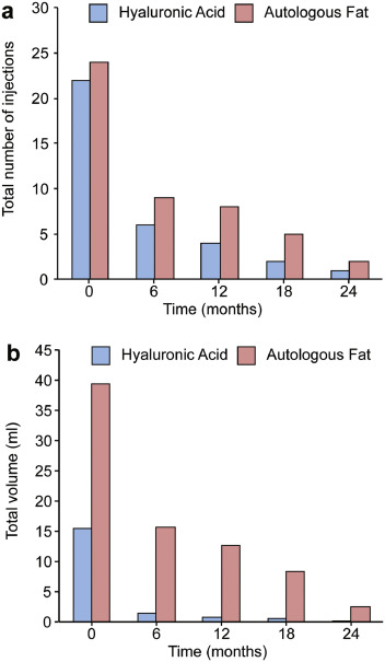 Hyaluronic acid is superior to autologous fat for treatment