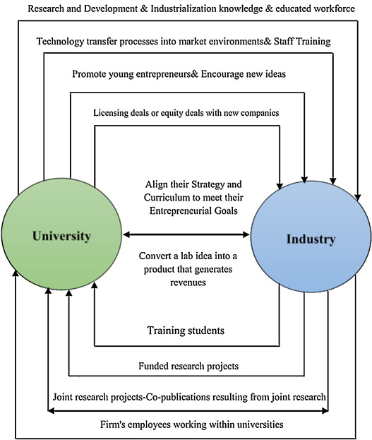 Integration between industry and university: Case study