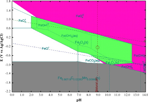 Corrosion and polarization behavior of carbon steel in mea based co2 pourbaix diagram of carbon steel 1018 in an aqueous solution of 50 kmolm3 mea containing 020 molmol co2 loading at 80 c in the absence of o2 created ccuart Choice Image