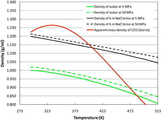 density of co2