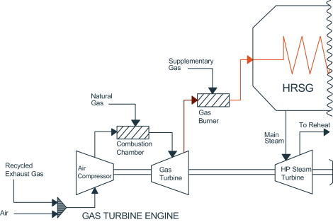 Evaluation of natural gas combined cycle power plant for