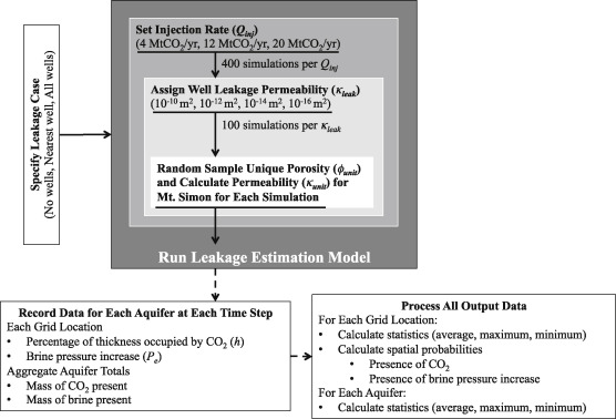 circular flow model leakages and injections