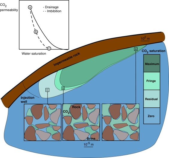 Capillary Trapping For Geologic Carbon Dioxide Storage From Pore