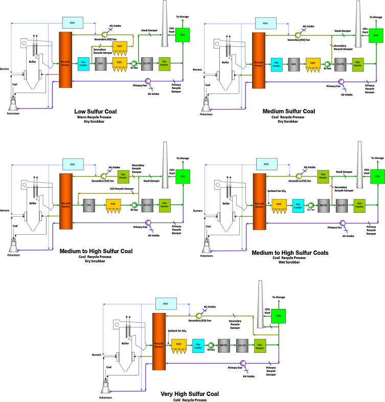 Oxyfuel combustion for co2 capture in power plants sciencedirect simplified schematic flow diagram of oxy pc fired power plant developed by bw illustrating the impact of the sulphur content of the coal to the plants ccuart Images