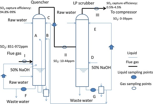 CO2 quality control in Oxy-fuel technology for CCS: SO2
