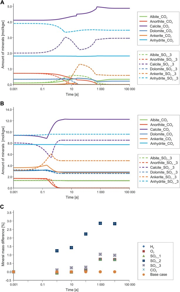Towards an optimization of the CO2 stream composition—A whole-chain ...
