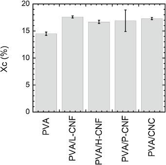 PVA/nanocellulose nanocomposite membranes for CO2 separation