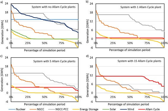 An initial assessment of the value of Allam Cycle power
