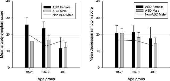 Autism And Anxiety Common Companions >> Exploring The Anxiety And Depression Profile In Individuals