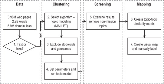 Mapping altruism - ScienceDirect