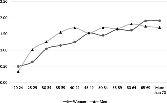 Publication rate expressed by age, gender and academic