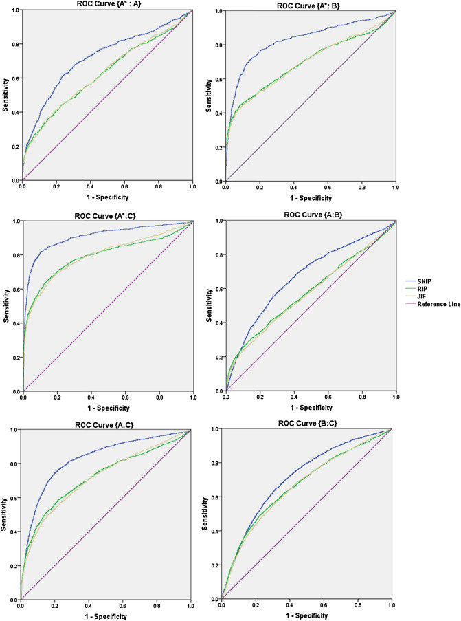 A Comprehensive Examination Of The Relation Of Three Citation Based