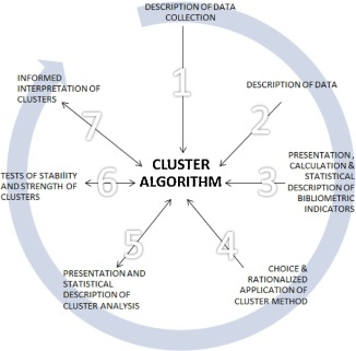 A critical cluster analysis of 44 indicators of author level fig 1 ccuart Image collections