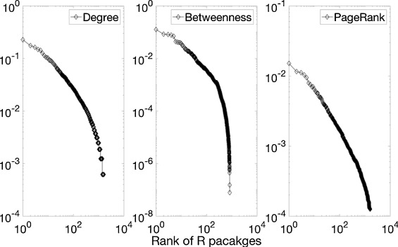 Co-mention network of R packages: Scientific impact and