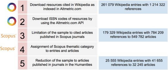 Mapping the backbone of the Humanities through the eyes of Wikipedia