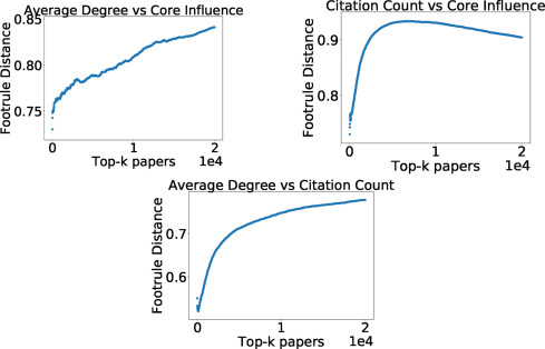 Rooted citation graphs density metrics for research papers
