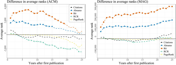 Globalised vs averaged: Bias and ranking performance on the author