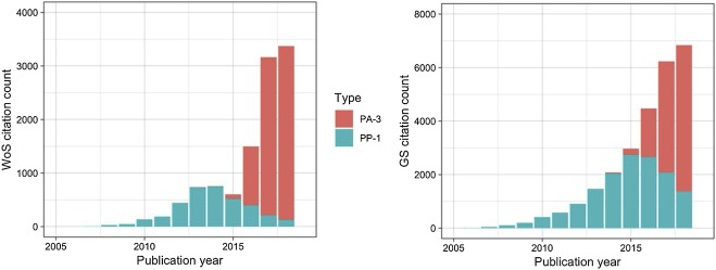 Challenges of measuring software impact through citations