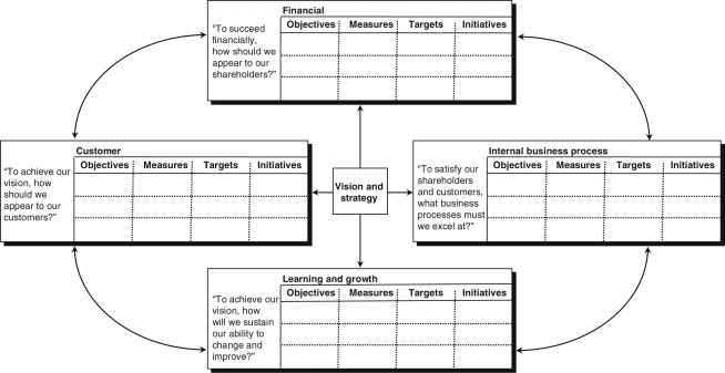Conceptual Foundations of the Balanced Scorecard - ScienceDirect