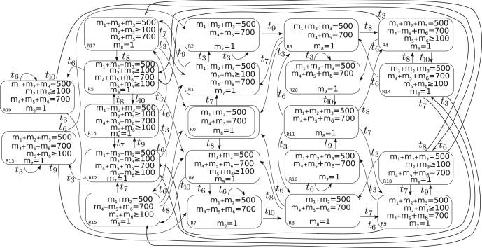 Hybrid and Hybrid Adaptive Petri Nets: On the computation of a