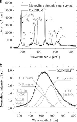 Bioinertness and fracture toughness evaluation of the