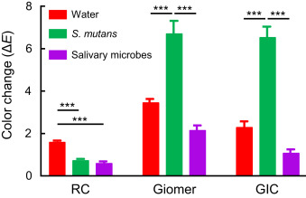 Effects of water and microbial-based aging on the