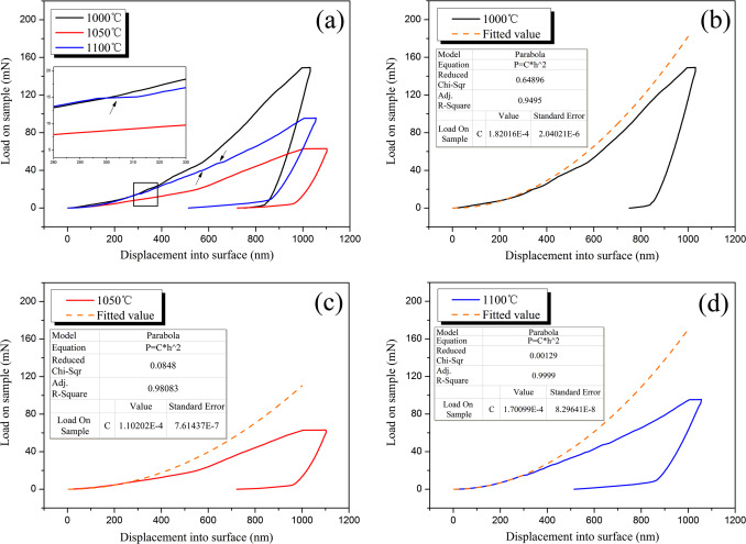 Assessment Of Titanium Metallization Thin Film Deposited On Alumina