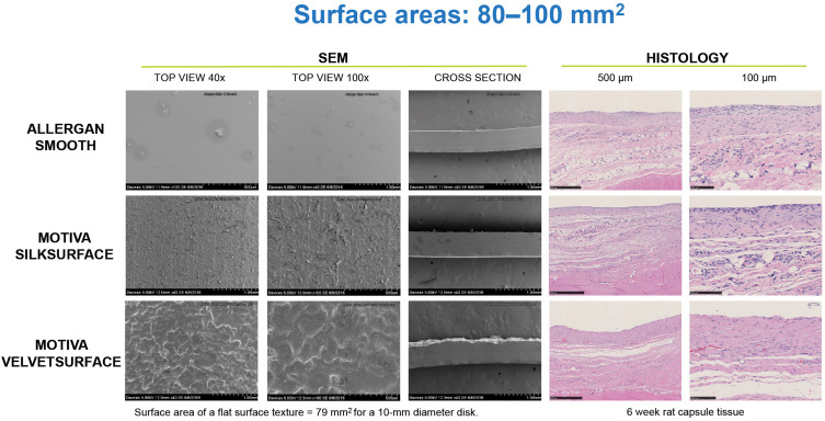 Breast implant surface texture impacts host tissue response