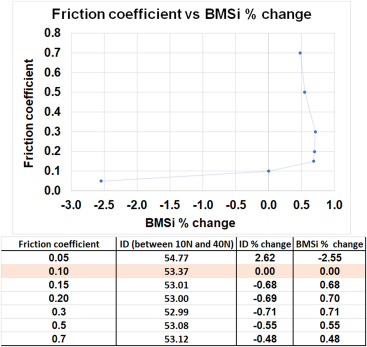Modeling of Osteoprobe indentation on bone - ScienceDirect