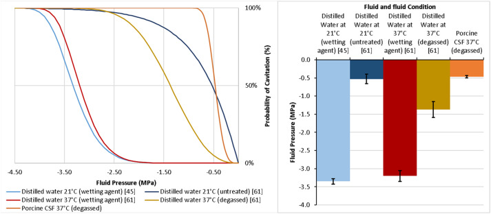 Cavitation threshold evaluation of porcine cerebrospinal