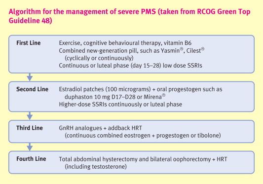 Management of premenstrual syndrome: evidence-based