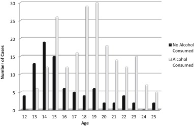 Alcohol consumption as a risk factor for sexual assault: A