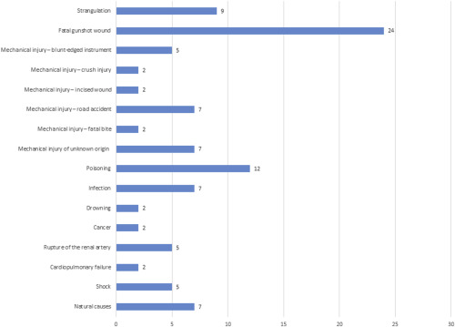 veterinary forensic pathology volume 2