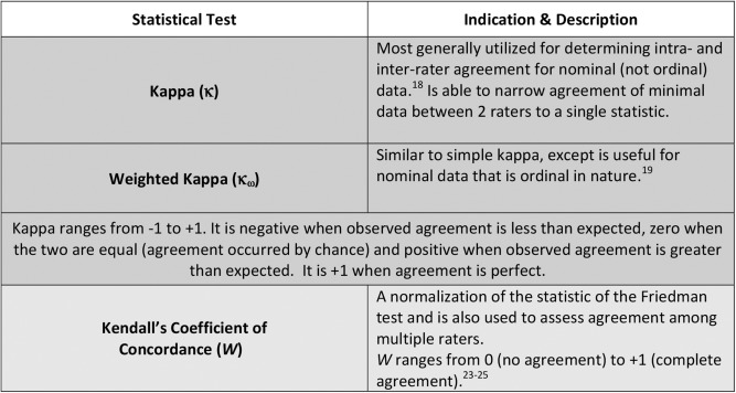 Intra And Inter Rater Agreement Of The Genital Injury Severity