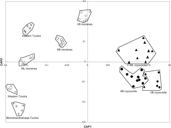 A Distinctive Fungal Community Inhabiting Cryoconite Holes On