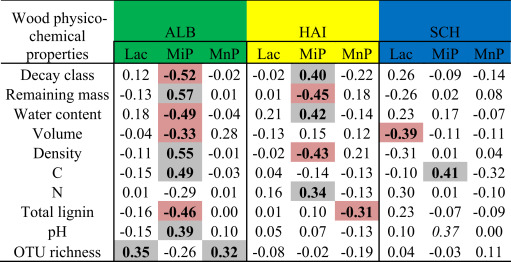 Relationships Between Mean Activities Of Ligninolytic Enzymes And Selected  Wood Physico Chemical Properties Revealed By Spearman Rank Correlation  Analysis.