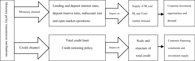 Monetary policy effects on investment spending a firm-level study of malaysia ab investment ltd